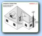 Building Construction diagrams and House illustrations from A to Z