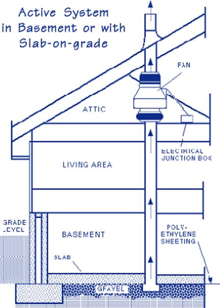 Hib Health Concerns Radon Gas In Your Home Living In