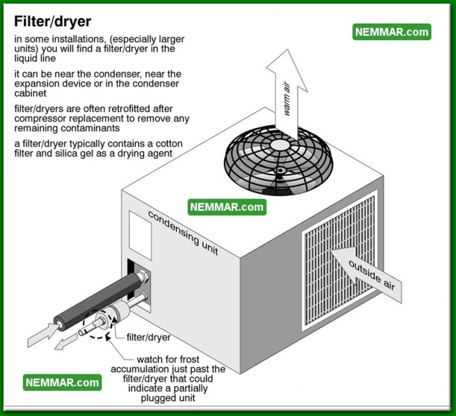 1245 Filter Dryer - Air Conditioning - Refrigerant Lines