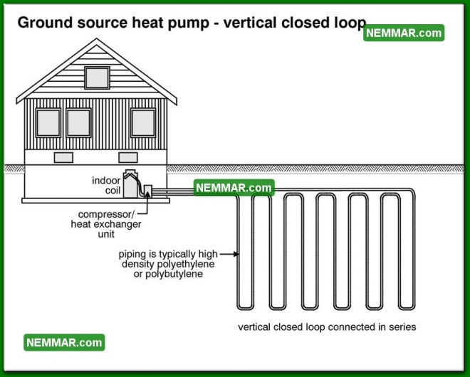 1286 Ground Source Heat Pump Vertical Closed Loop - Heat Pumps