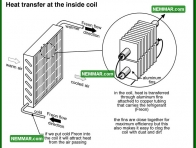 1201 Heat Transfer at the Inside Coil - Air Conditioning and Heat Pumps - The Basics