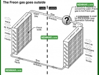 1203 the Freon Gas Goes Outside - Air Conditioning and Heat Pumps - The Basics