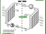 1206 Hot Liquid Back to the House - Air Conditioning and Heat Pumps - The Basics