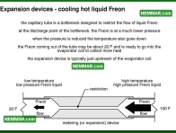 1207 Expansion Devices Cooling Hot Liquid Freon - Air Conditioning and Heat Pumps