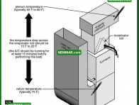 1220 Measure Temperature Drop Across Inside Coil - Air Conditioning - Air Conditioning