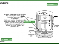 1223 Slugging - Air Conditioning - Compressor