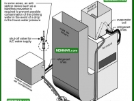 1231 Missing Backflow Preventer - Air Conditioning - Condenser Coil Outdoor Coil