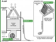 1232 A Coil - Air Conditioning - Evaporator Coil Indoor Coil