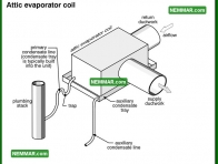 1234 Attic Evaporator Coil - Air Conditioning - Evaporator Coil Indoor Coil