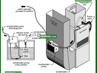 1243 Condensate Pump - Air Conditioning - Condensate System