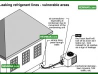 1247 Leaking Refrigerant Lines Vulnerable Areas - Air Conditioning - Refrigerant Lines