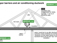 1260 Vapor Barriers and Air Conditioning Ductwork - Air Conditioning - Duct System