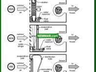 1265 Three Types of Evaporative Coolers - Air Conditioning - Evaporative Coolers