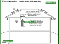 1267 Whole House Fan Inadequate Attic Venting - Air Conditioning - Whole House Fans