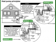 1268 Heat Pump Principles - Heat Pumps - Heat Pumps in Theory