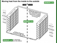 1200 Moving Heat from the Inside to the Outside - Air Conditioning and Heat Pumps