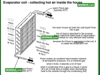 1202 Evaporator Coil Collecting Hot Air Inside House - Air Conditioning and Heat Pumps