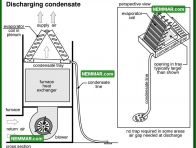1210 Discharging Condensate - Air Conditioning and Heat Pumps - The Basics