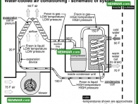 1214 Water Cooled Air Conditioning Schematic of System - Air Conditioning Heat Pumps