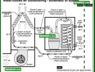 1229 Water Cooled Air Conditioning Schematic of System - Air Conditioning - Condenser