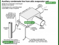 1240 Attic Evaporator Coil - Air Conditioning - Condensate System