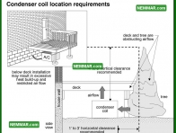 1249 Condenser Coil Location Requirements - Air Conditioning - Condenser Fan