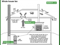 1266 Whole House Fan - Air Conditioning - Whole House Fans