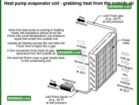 1269 Heat Pump Evaporator Coil Grabbing Heat from the Outside Air - Heat Pumps