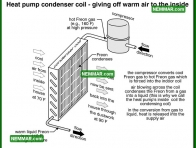 1270 Heat Pump Condenser Coil Giving Off Warm Air to the Inside - Heat Pumps