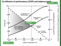1272 Co Efficient Performance Cop Balance Point - Heat Pumps - Heat Pumps Theory
