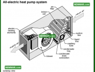 1274 All Electric Heat Pump System - Heat Pumps - Heat Pumps in Theory