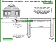 1275 Water Source Heat Pump Open Loop System Well Based - Heat Pumps