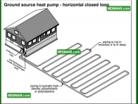 1276 Ground Source Heat Pump Horizontal Closed Loop - Heat Pumps