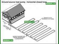 1285 Ground Source Heat Pump Horizontal Closed Loop - Heat Pumps