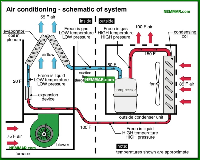 1208-co Air conditioning - schematic of system - The Basics - Air Condtioning - Air Conditioning and Heat Pumps