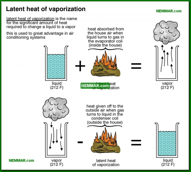 1209-co Latent heat of vaporization - The Basics - Air Condtioning - Air Conditioning and Heat Pumps