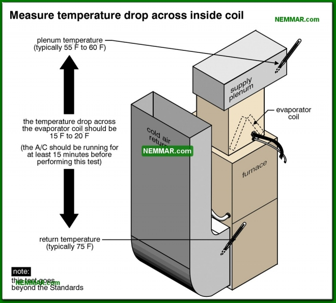 1222-co Measure temperature drop across inside coil - Air Conditioning Capacity - Air Condtioning - Air Conditioning and Heat Pumps