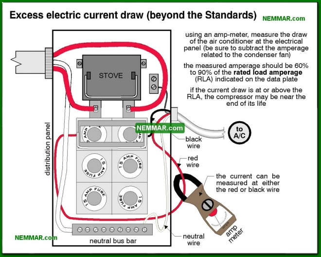 1227-co Excess electric current draw beyond the Standards - Compressor - Air Condtioning - Air Conditioning and Heat Pumps