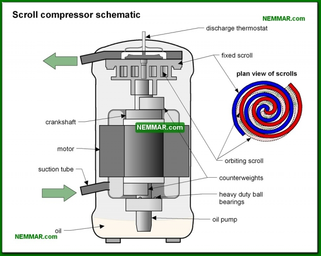 1229-co Scroll compressor - Compressor - Air Condtioning - Air Conditioning and Heat Pumps