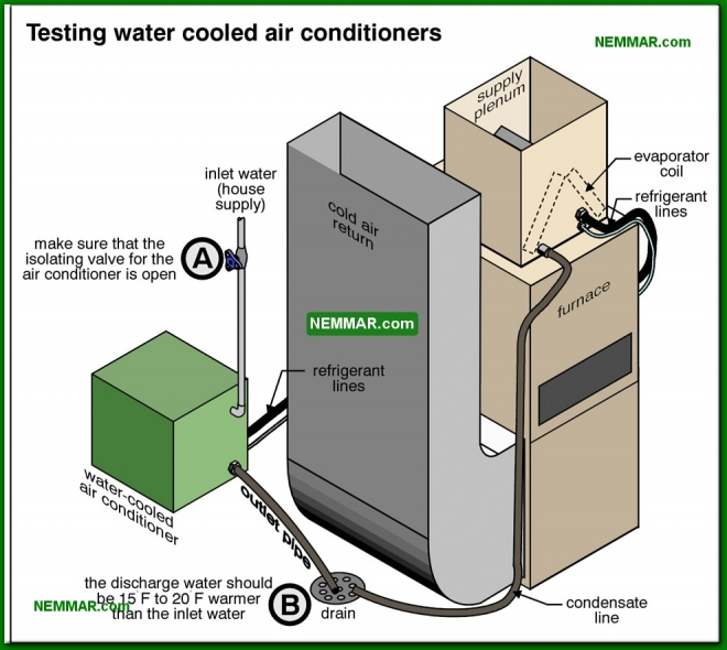 1234-co Testing water cooled air conditioners - Condenser Coil Outdoor Coil - Air Condtioning - Air Conditioning and Heat Pumps