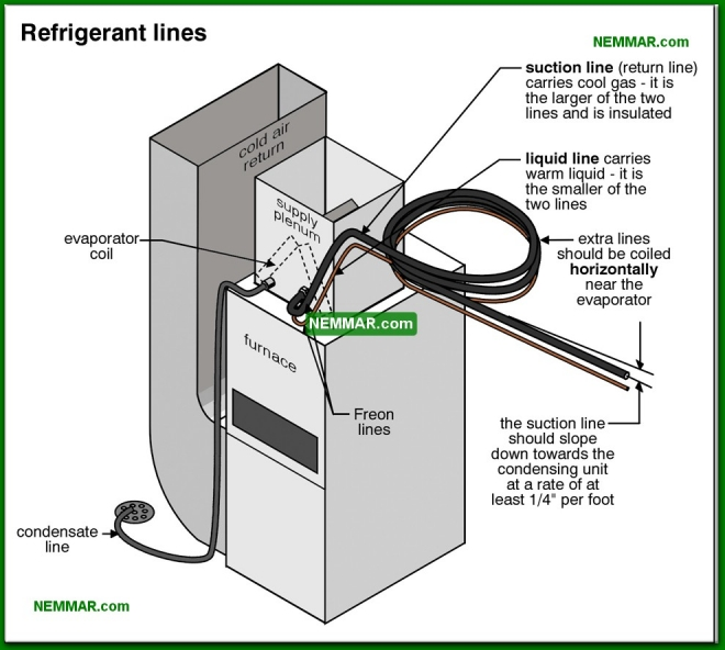 1248-co Refrigerant lines - Refrigerant Lines - Air Condtioning - Air Conditioning and Heat Pumps