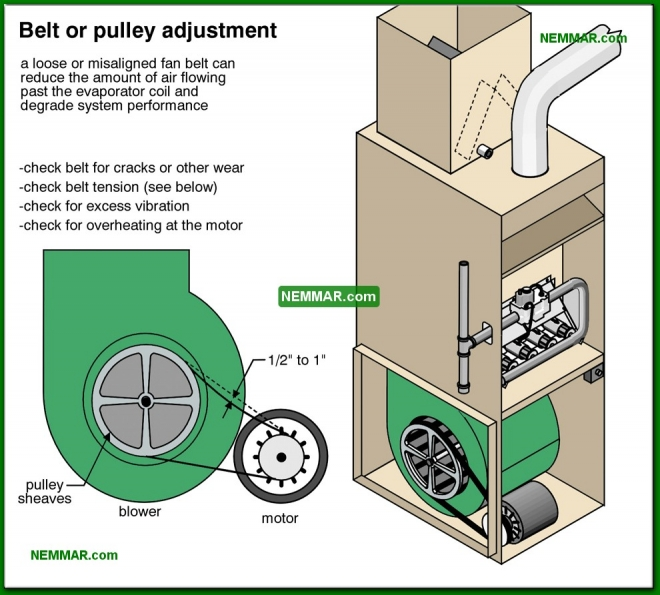 1255-co Belt or pulley adjustment - Evaporator Fan Indoor Fan - Air Condtioning - Air Conditioning and Heat Pumps