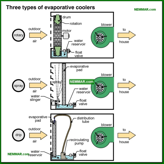 1270-co Three types of evaporative coolers - Evaporative Coolers - Air Condtioning - Air Conditioning and Heat Pumps