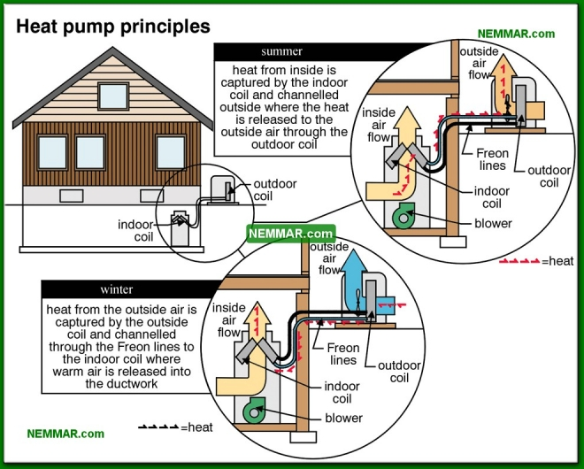 1275-co Heat pump principles - Heat Pumps In Theory - Heat Pumps - Air Conditioning and Heat Pumps