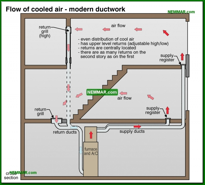 1289-co Flow of cooled air - modern ductwork - Heat Pumps In Practice - Heat Pumps - Air Conditioning and Heat Pumps