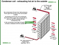 1205-co Condenser coil - exhausting hot air to the outside - The Basics - Air Condtioning - Air Conditioning and Heat Pumps