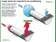 1219-co Larger ducts are required for air conditioning - Air Conditioning Capacity - Air Condtioning - Air Conditioning and Heat Pumps
