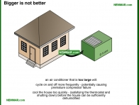 1220-co Bigger is not better - Air Conditioning Capacity - Air Condtioning - Air Conditioning and Heat Pumps