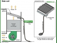 1237-co Slab coil - Evaporator Coil Indoor Coil - Air Condtioning - Air Conditioning and Heat Pumps