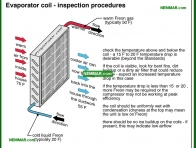 1240-co Evaporator coil - inspection procedures - Evaporator Coil Indoor Coil - Air Condtioning - Air Conditioning and Heat Pumps